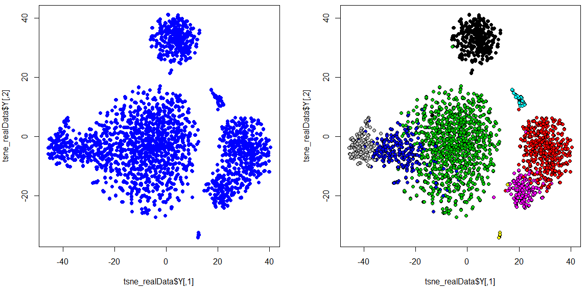 Getting started with t-SNE for biologist (R)
